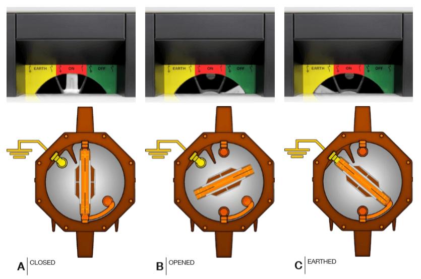 Switchgear Positions